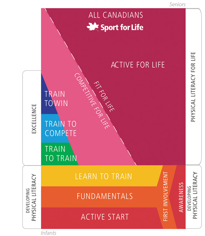 sport-for-life-rectangle-en_2015_web